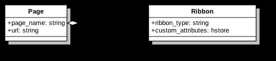PageRibbonModelDiagram